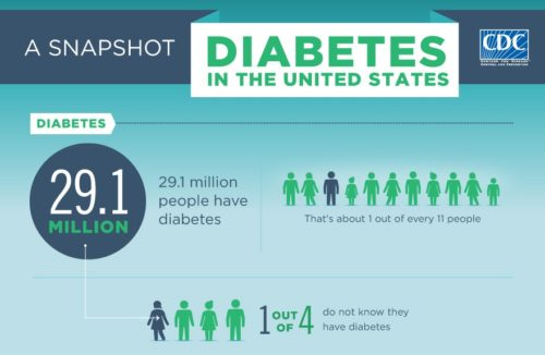cdc-diabetes-infomatic-2014